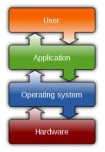 graph level of operating system