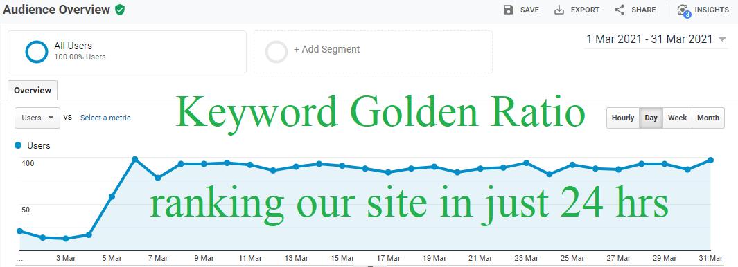 Keyword Golden Ratio (KGR)